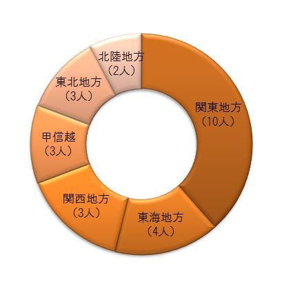 %e4%bd%8f%e3%81%be%e3%81%84