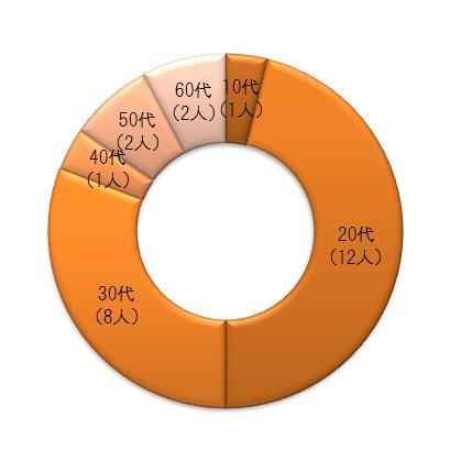 %e5%b9%b4%e9%bd%a2