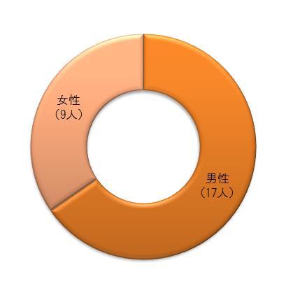 %e6%80%a7%e5%88%a5